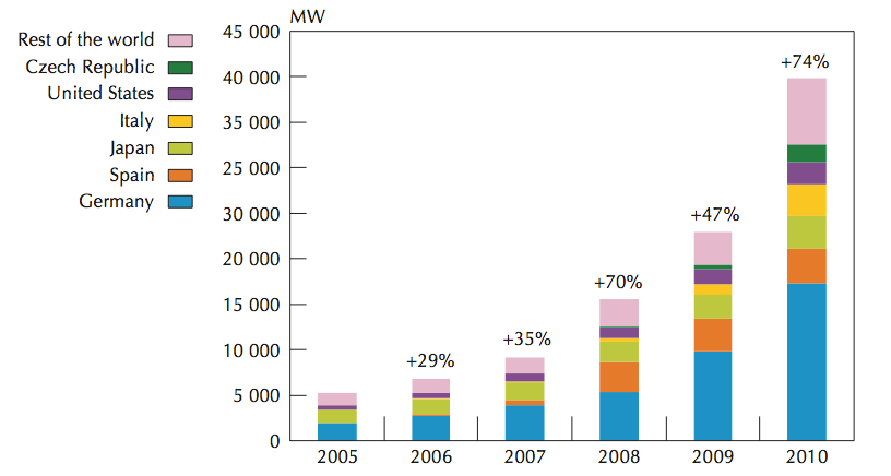 Global cumulative PV capacities have been increasing exponentially over the last decade. Figure taken from Solar Energy Perspectives, 2011, OECD