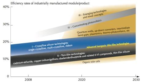 OECD_PV prospects
