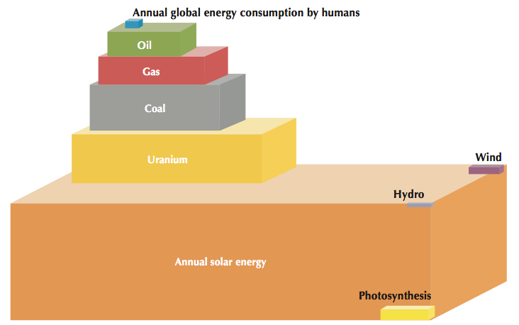 Total energy resources. Annual solar energy is overwhelmingly abundant ...