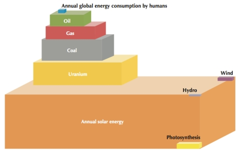 Total energy resources. Annual solar energy is overwhelmingly abundant relative to all other sources of energy. Acknowledging this fact underlines the significance of developing solar energy systems that are as efficient as possible. Figure taken from Solar Energy Perspectives, 2011, OECD.