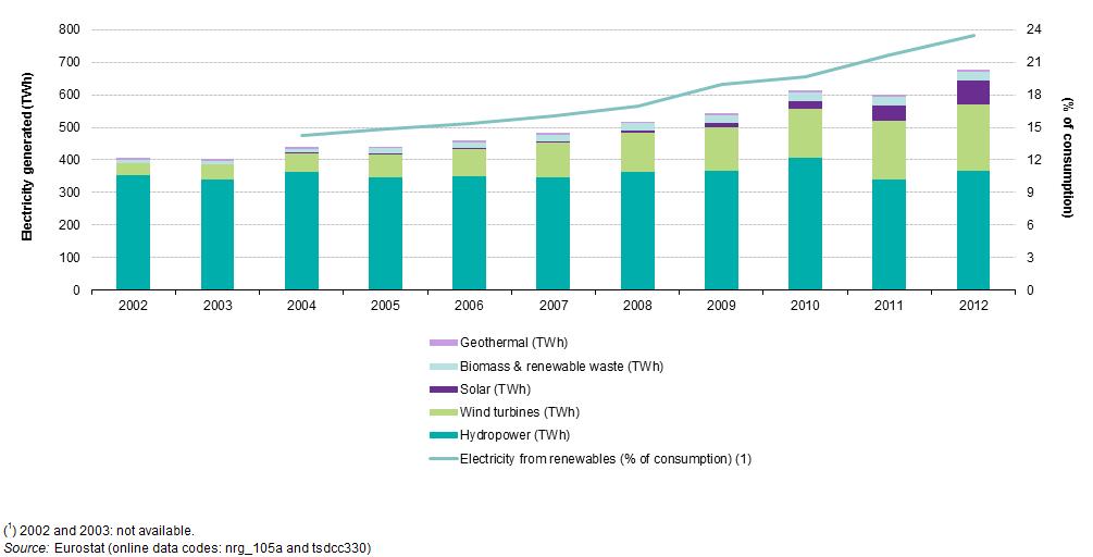 Eu Electricity Consumption Per Capita 2013