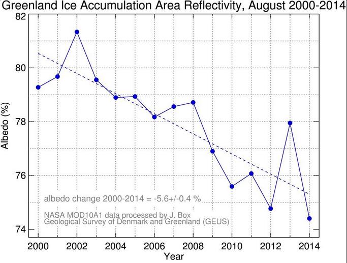 Greenland 2000 - 2014 albedo copy