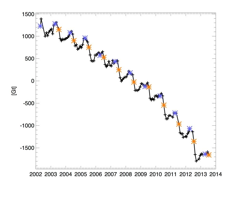 Greenland 2002 - 2013 ice volume