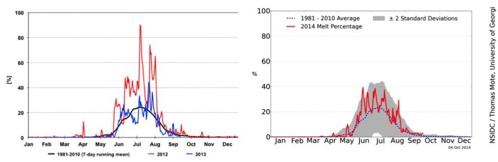 Greenland 2010 - 2014 temp