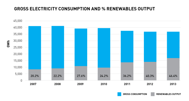 Electricity Consumption and % Renewables Output. Image rights: Scottish Renewables