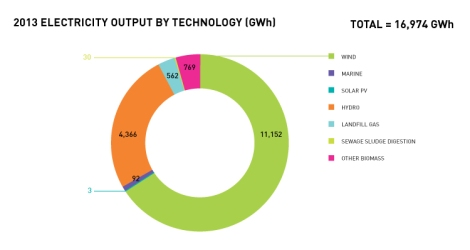 Scotland's renewable energy production by technology in 2013. Image rights: Scottish Renewables.