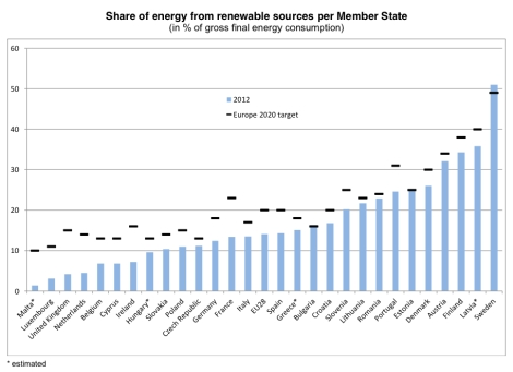 Share of renewable energy in final gross energy consumption across Europe.