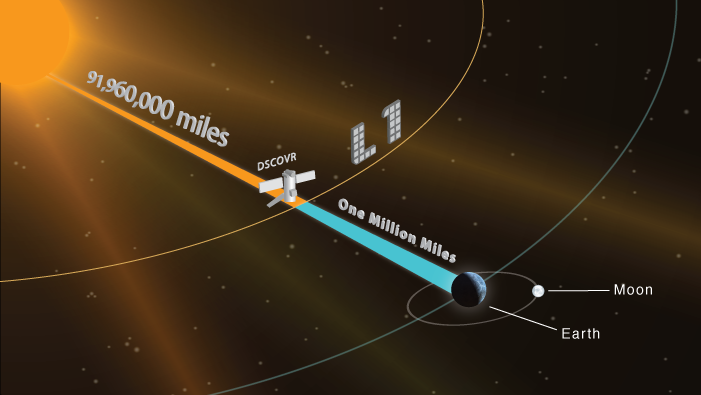 Schematic showing the planned destination of the DSCOVR satellite. Image rights NOAA.