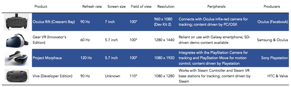 Known specifications of exiting models of the key VR devices. It ought to be noted that whilst in development some specifications haven't been made available; while others are subject to change before commercial models are launched.