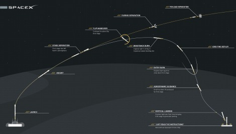 Launch, descent and landing profile of the Falcon 9 rocket. Image rights: SpaceX.