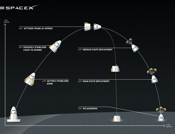 SpaceX | Launch Abort System test profile