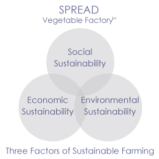 SPREAD sustainable farming
