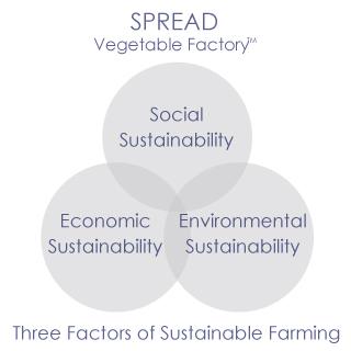 SPREAD sustainable farming
