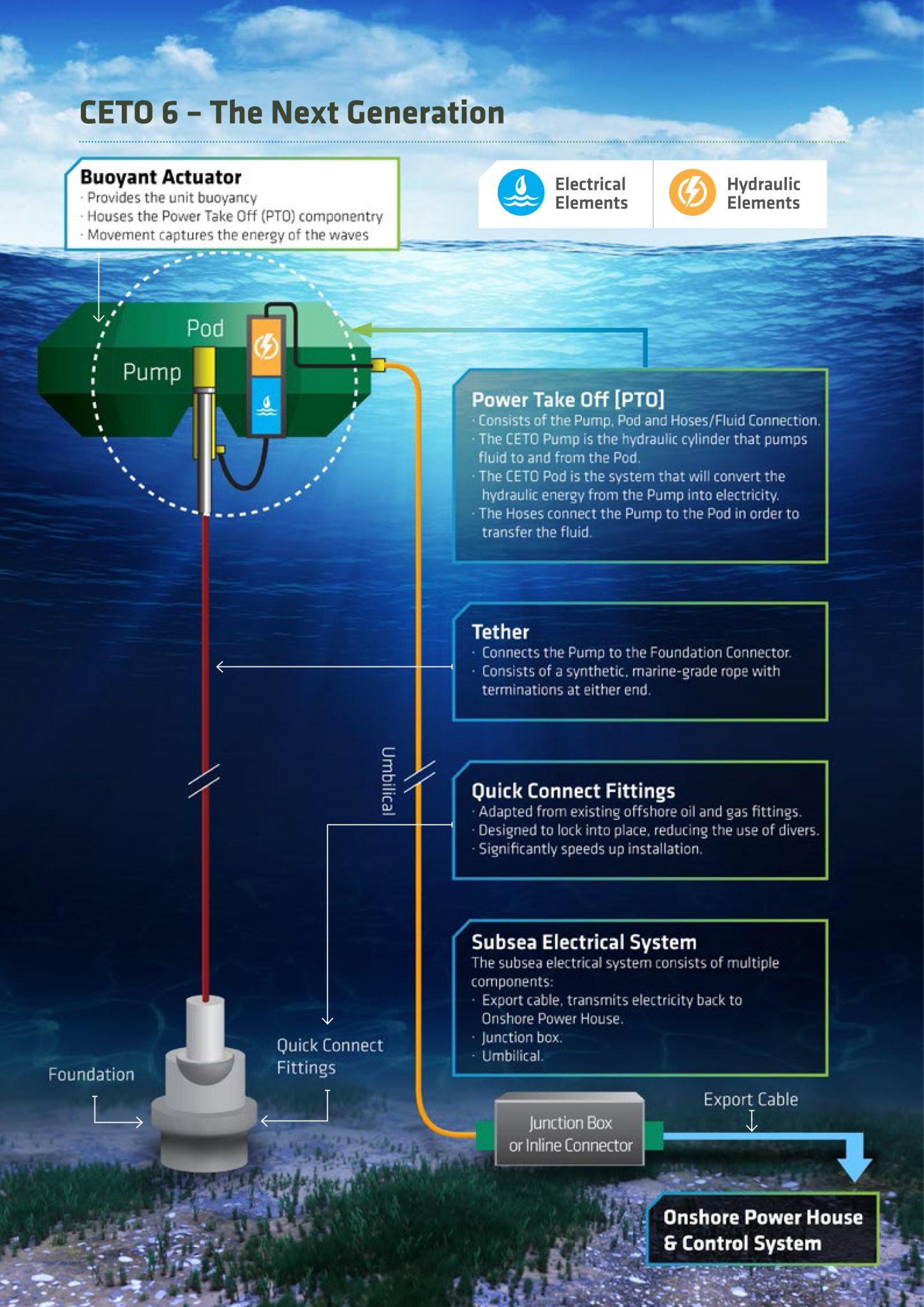 On Advances In The Marine Energy Industry Phlebas Easy To Use Electrical Schematic And Hydraulic Software Of Ceto 6 Concept Image Via Carnegie Clean