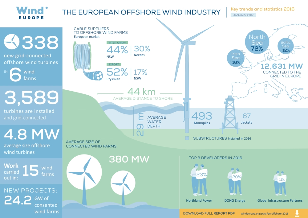 12 - WindEurope 2016 infographic